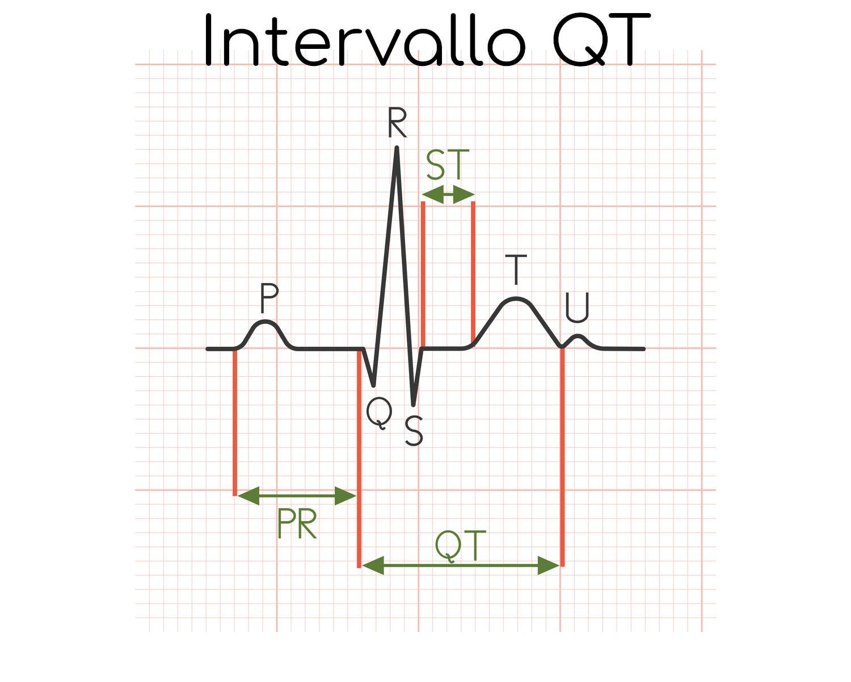 Intervallo QT, nel battito cardiaco