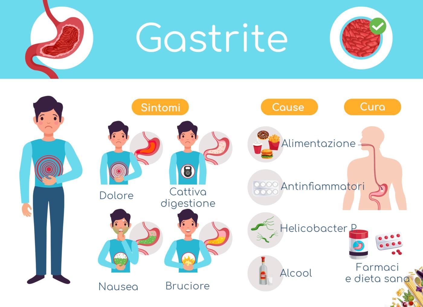 Infografica riassuntiva di cause, sintomi e rimedi per la gastrite
