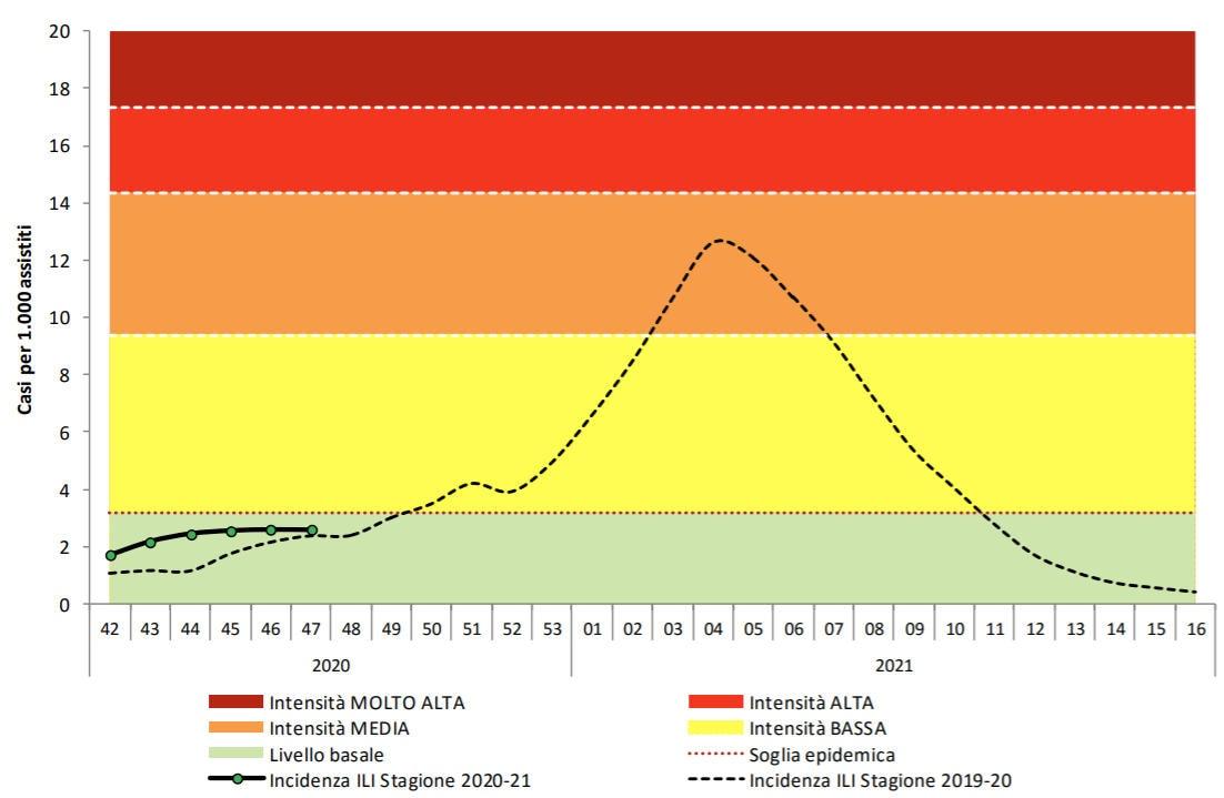 Grafico andamento dell'influenza stagionale 2020-21