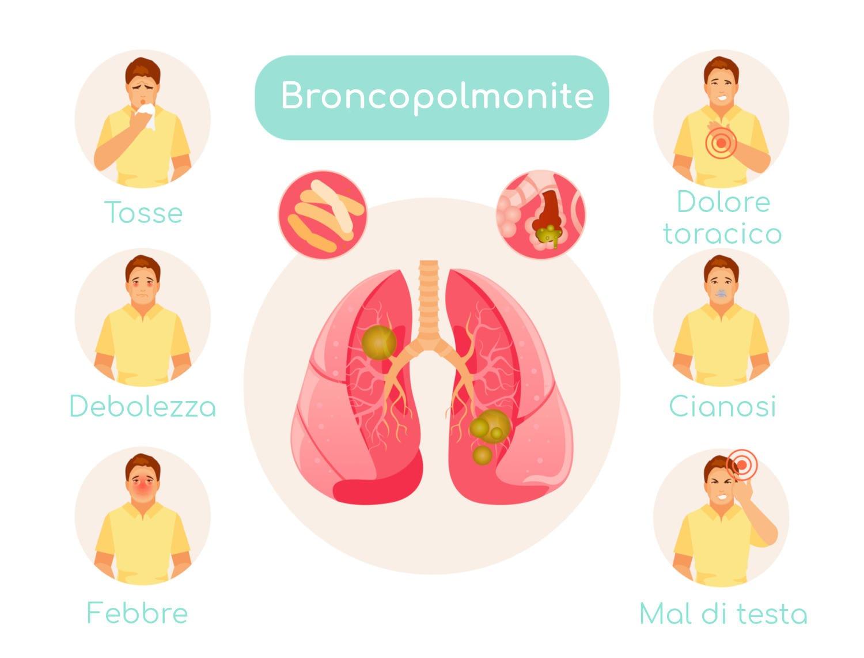 Infografica semplificata con i principali sintomi della broncopolmonite