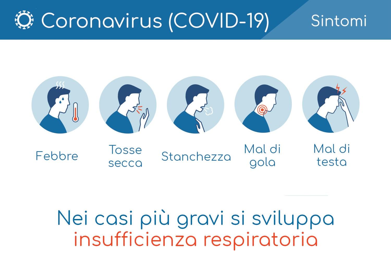 I sintomi più comuni del COVID-19