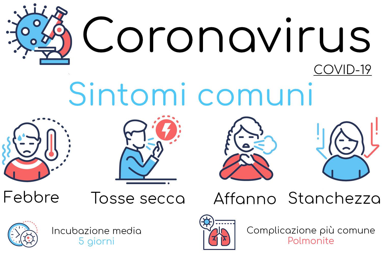 Infografica con i sintomi più comuni del nuovo coronavirus